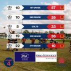 Round 4 - Match Reports -