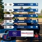Round 5 - Match Reports -