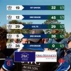 Round 6 - Match Reports -